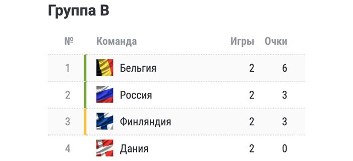 У сборной России крайне тяжёлое положение. Не ведитесь на патриотический угар