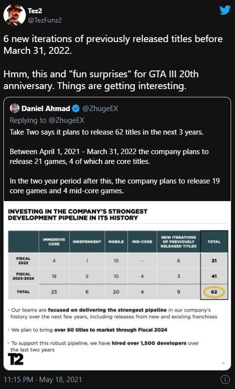 GTA III скоро исполнится 20 лет, и Rockstar готовят сюрпризы. Фанатам стоит ждать ремейк?
