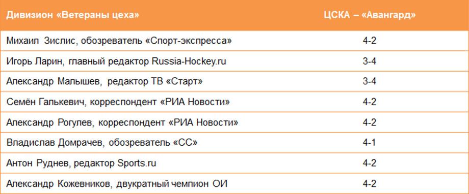 Прогнозы на Кубок Гагарина сезона-2020/2021, кто выиграет финал КХЛ