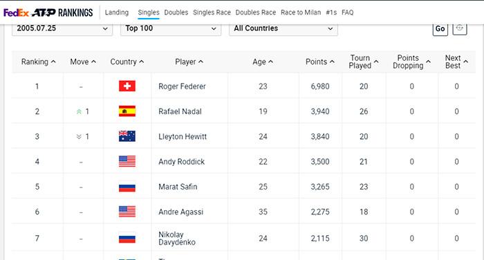 Даниил Медведев стал второй ракеткой мира и может свергнуть с трона Новака Джоковича ещё до «Ролан Гаррос», статистика