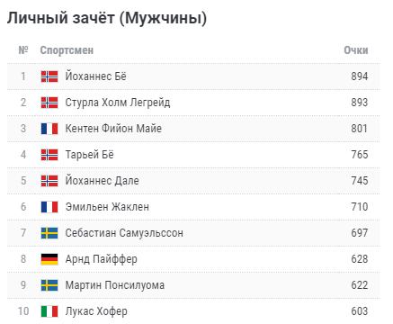 Биатлон, Кубок мира — 2020/2021, Нове-Место: мужской спринт — Бё провалился, россияне не попали в топ-15