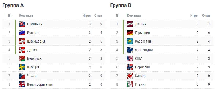 Наши проиграли в третьем матче на ЧМ за лидерство в группе! Россия бита словаками