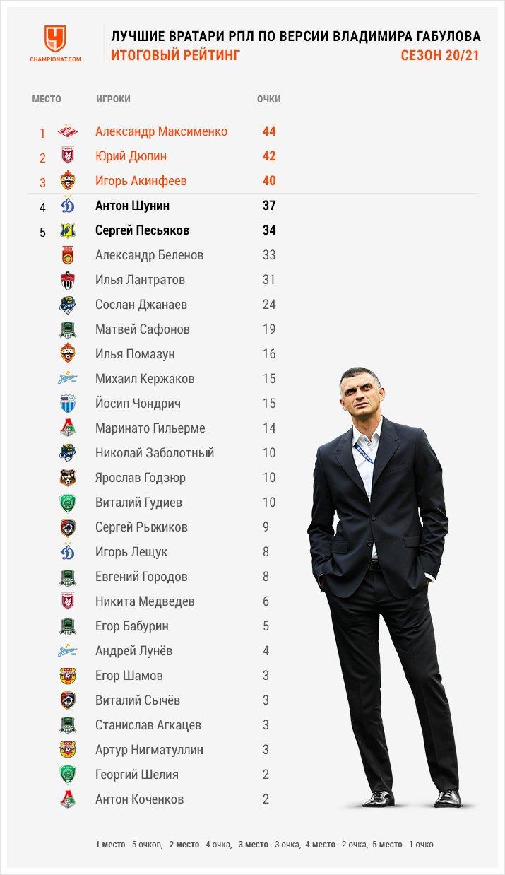 Максименко – лучший в сезоне, но он всё ещё нестабилен. Итоговый рейтинг вратарей РПЛ