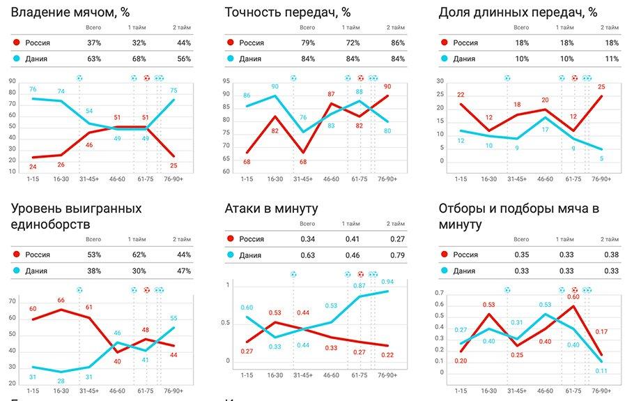 Почему сборная России развалилась. Минусы плана Черчесова, которые привели к катастрофе