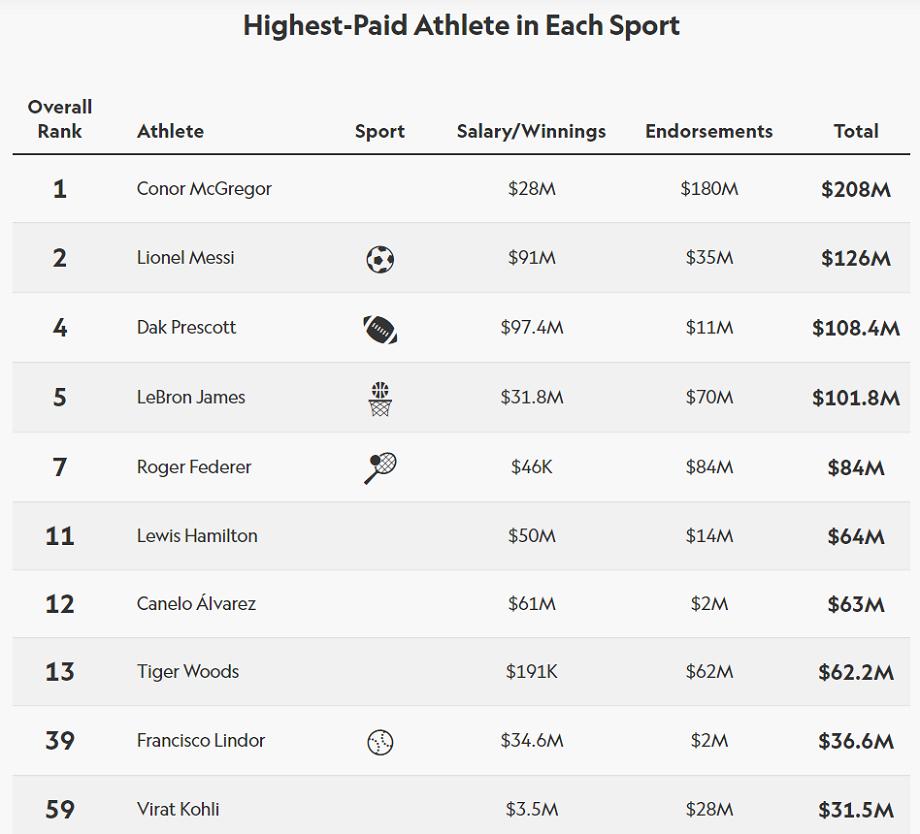 Список самых высокооплачиваемых спортсменов в каждом виде спорта.