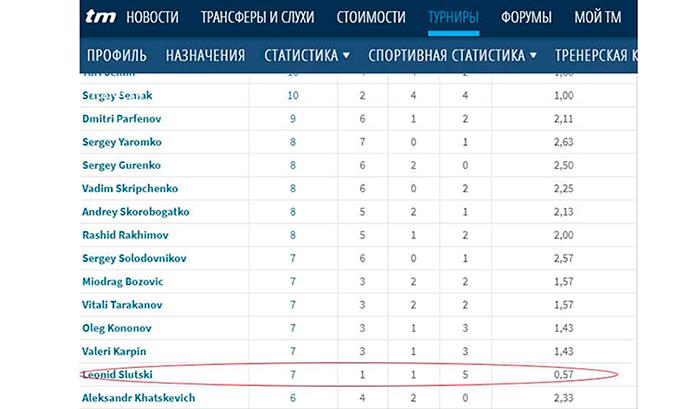 Гончаренко впервые обыграл Слуцкого! «Краснодар» пошёл на поправку?