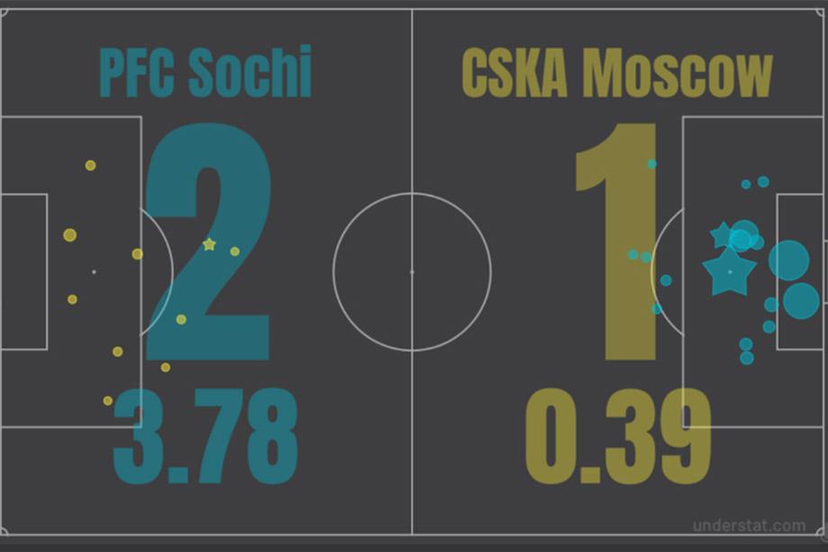 ЦСКА не будет в Лиге чемпионов. По крайней мере, не с такой игрой