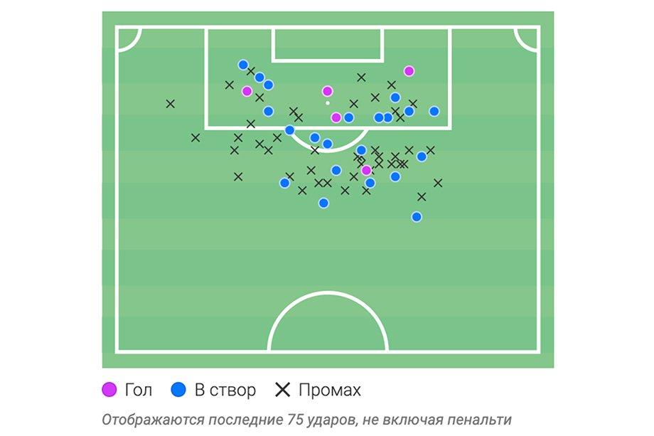 ЦСКА доказал, что умеет играть и без Влашича. Возможно, получается даже лучше