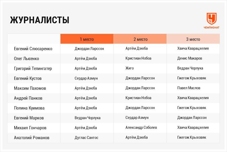 Артём Дзюба – лучший игрок РПЛ сезона-2020/2021 по версии «Чемпионата»! Итоги опроса