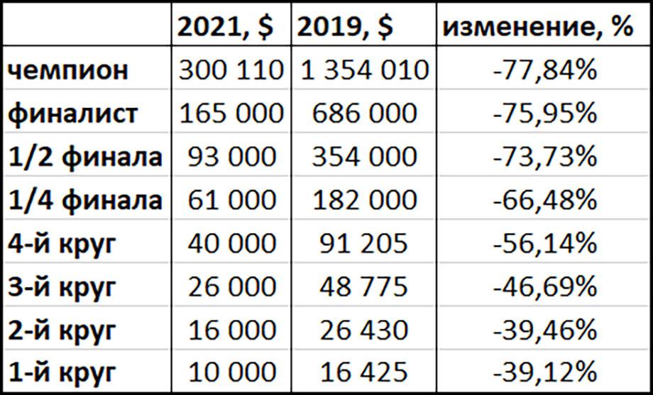 Медведев, Рублёв, Карацев, Хачанов на «Мастерсе» в Майами: чемпион получит на $ 1 млн меньше, расклад призовых по кругам