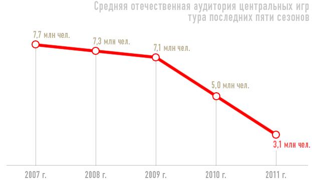 Средние показатели ТВ-аудитории центральных матчей РФПЛ (2007-2011 гг.)