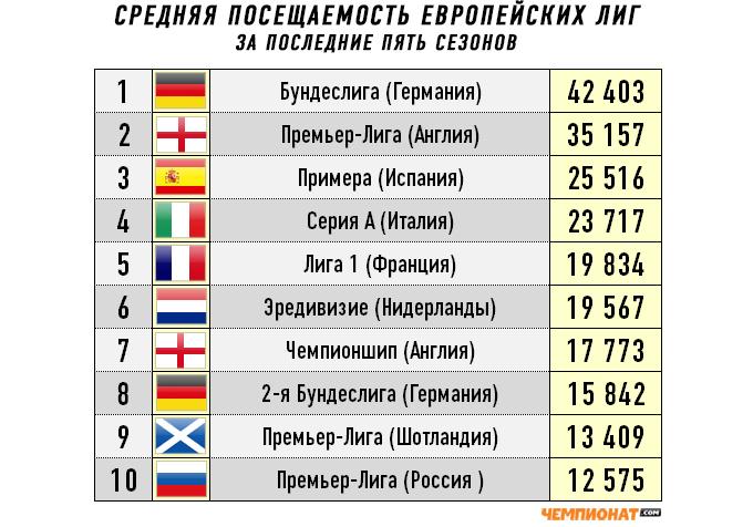 Средняя посещаемость европейских лиг за последние пять сезонов