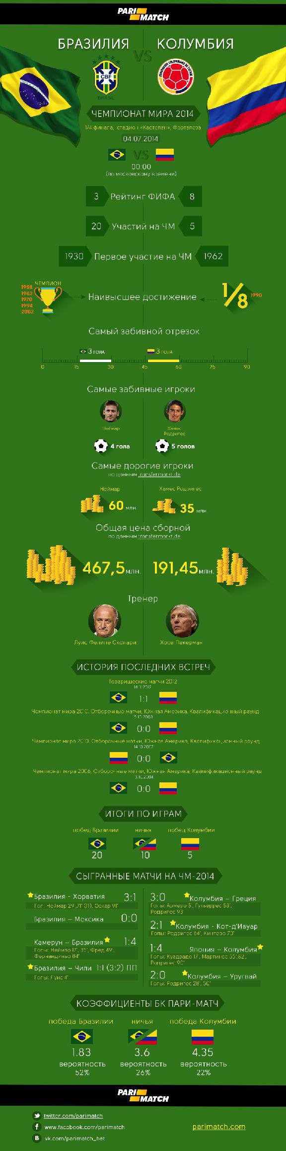 мира колумбия прогноз матча чемпионата бразилия