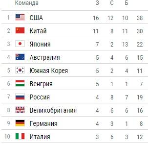 таблица медальный россия 2016 зачет