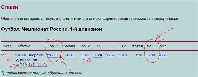 Ставки на матч СКА-Энергия - Волга НН (live)