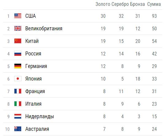 2016 олимпиады 13 августа таблица медальная на