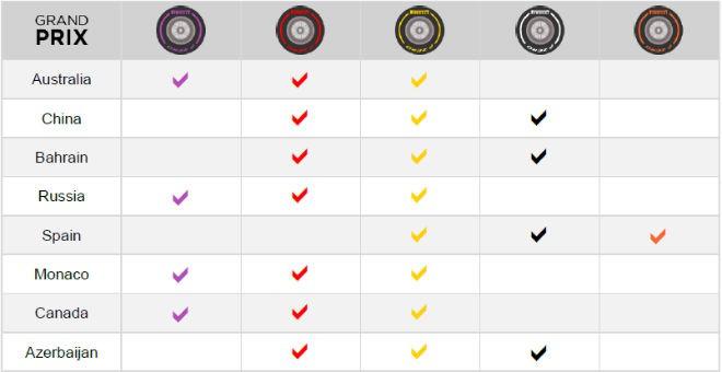 Комплекты шин «Пирелли» на первые восемь Гран-при сезона-2017
