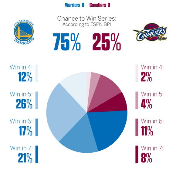 Вероятность исходов финальной серии плей-офф НБА согласно ESPN's Basketball Power Index