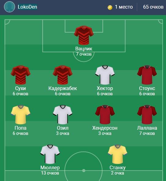 Как выглядит лучшая фэнтези-команда по матчам отбора ЧМ-2018 за 4 сентября