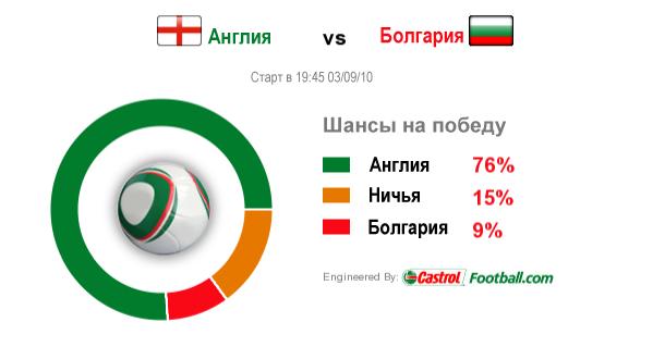Англия - Болгария