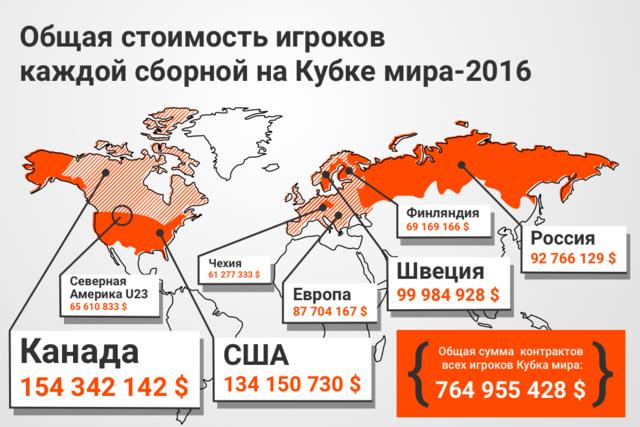 Суммы контрактов всех игроков Кубка мира