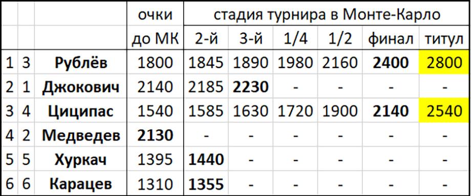 Андрей Рублёв пробился в 1-й финал Мастерса и поспорит в Монте-Карло с Циципасом ещё и за лидерство в Чемпионской гонке