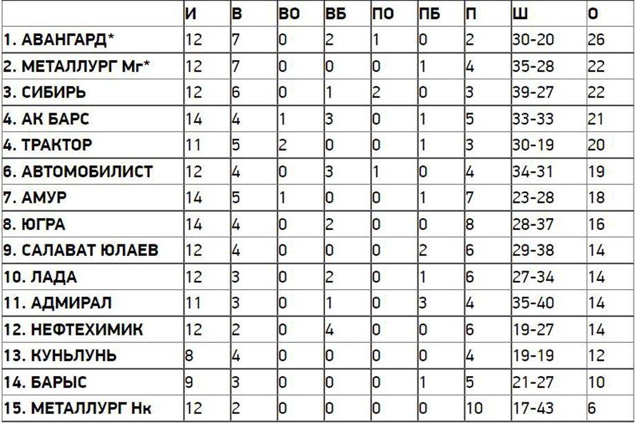 Как начинали новый сезон КХЛ действующие обладатели Кубка Гагарина
