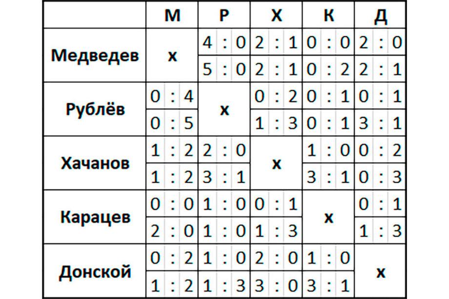 Аслан Карацев выиграл российский полуфинал у Андрея Рублёва, это его первый финал в одиночке