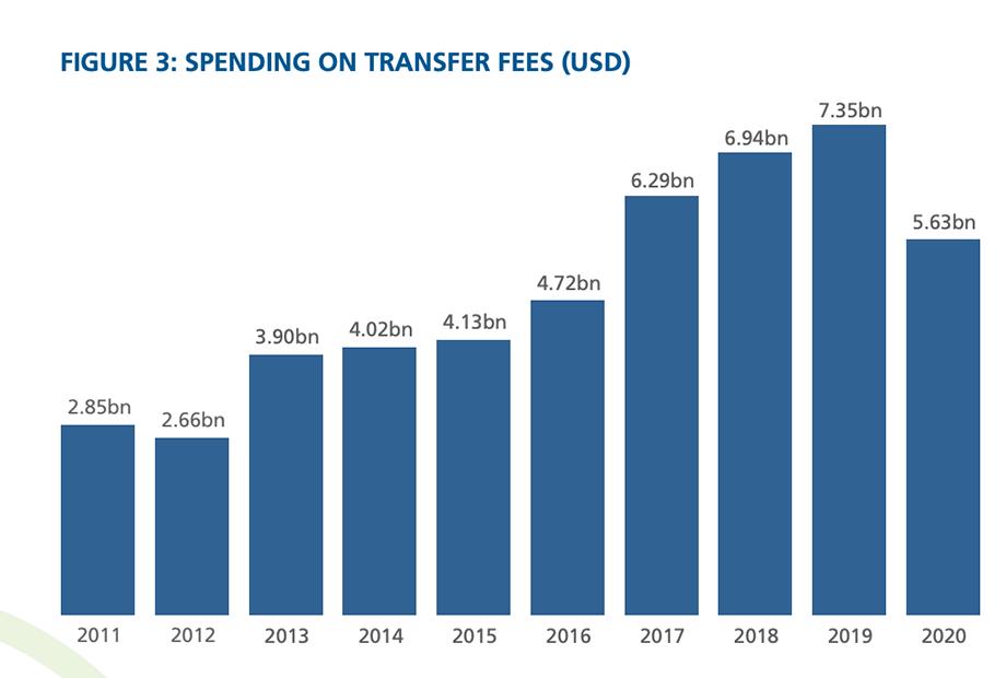 «Зенит» — в топ-30 клубов по затратам на трансферы за 10 лет. Россия — пятая по убыткам