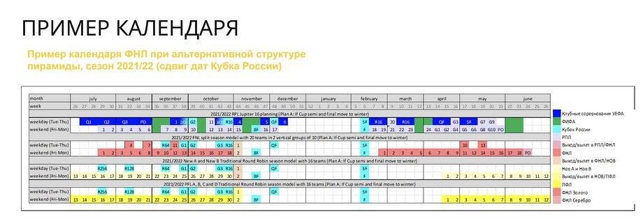 Проект реформ РФС не решает ключевые проблемы низших дивизионов. Его нужно дорабатывать