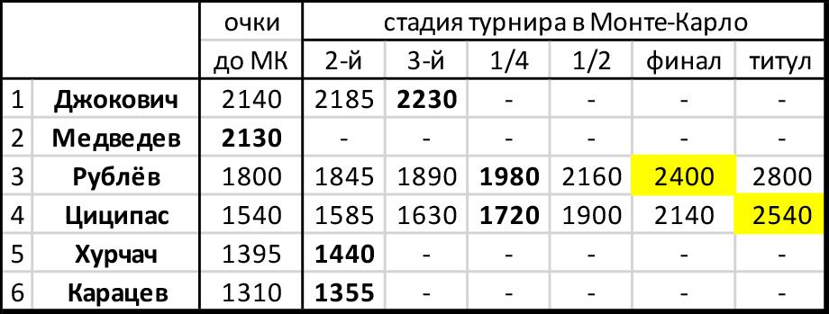Андрей Рублёв пробился в свой первый четвертьфинал на грунтовом «Мастерсе» и встретится в Монте-Карло с Рафаэлем Надалем