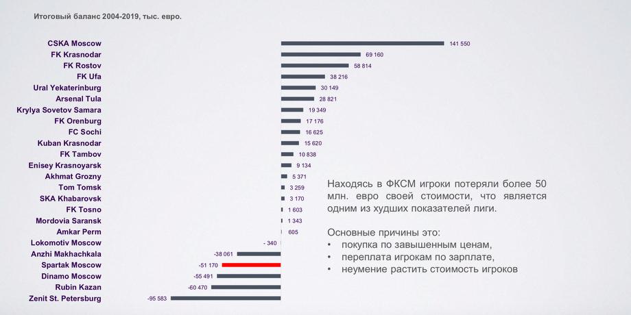 В интернет слили документы о трансферах «Спартака», письма Леонида Федуна и Заремы Салиховой