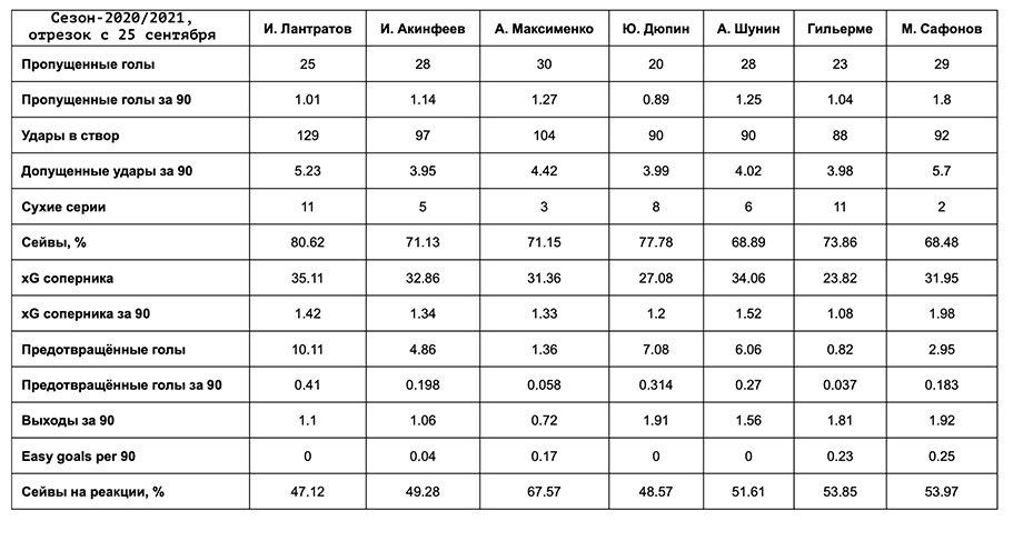 Лантратов превратился в самого востребованного российского вратаря. Чем он так хорош?