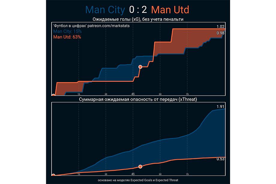 «МЮ» сломал «Манчестер Сити». Это первое поражение Гвардиолы в АПЛ с ноября
