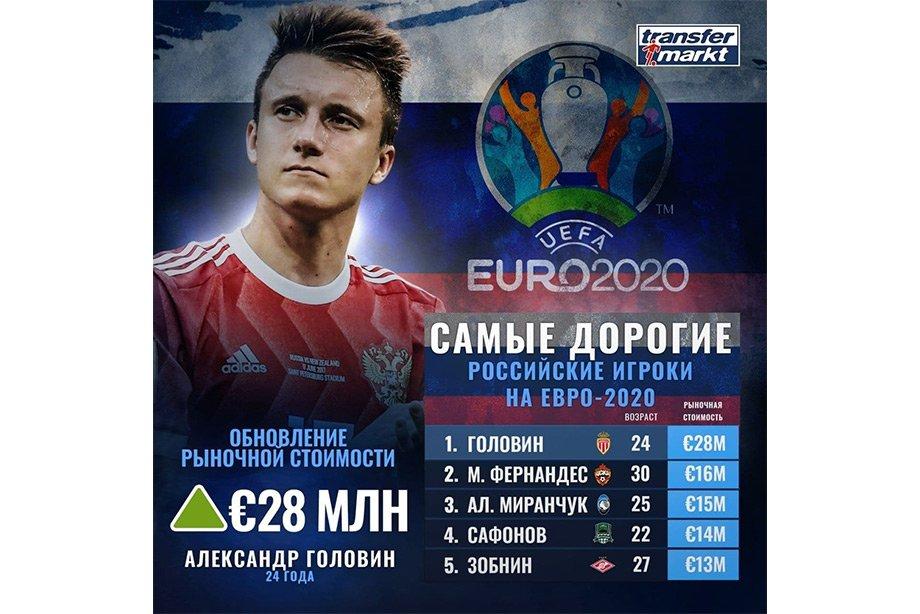 Дзюба и Соболев сравнялись в цене. Кто в сборной России больше всех подорожал и подешевел