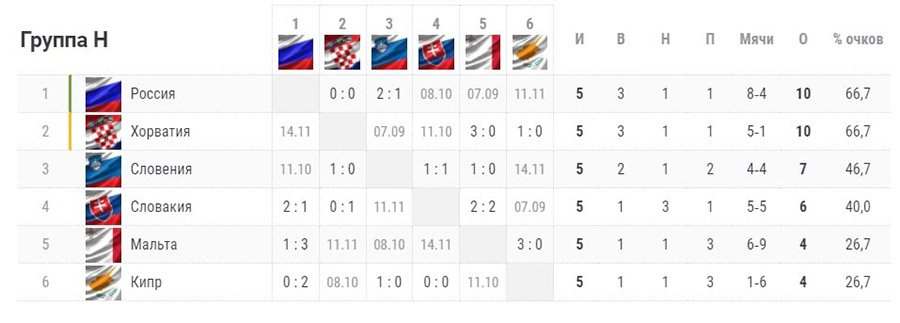 Что нужно сборной России для выхода на ЧМ-2022. Расклады в группе после матча с Кипром
