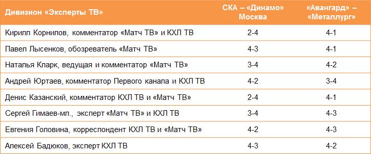 СКА — аутсайдер уже во втором раунде: когда такое было?! Прогнозы на плей-офф КХЛ