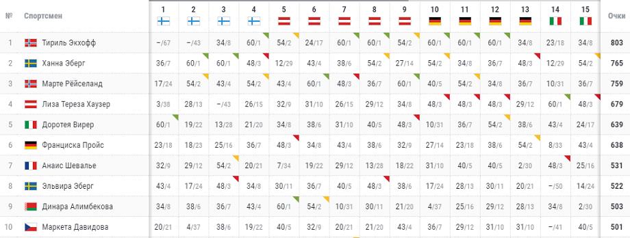 Биатлон, Кубок мира — 2020/2021, Нове-Место: спринт (женщины, мужчины), онлайн-трансляция 06 марта 2021