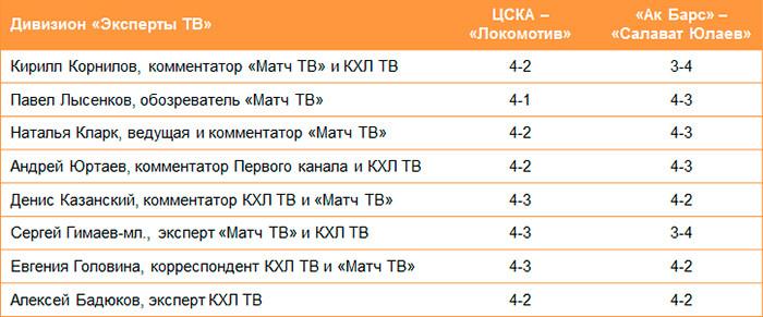 «Локомотив» и Уфа будут сражаться, но в их успех мало кто верит. Прогнозы на плей-офф КХЛ
