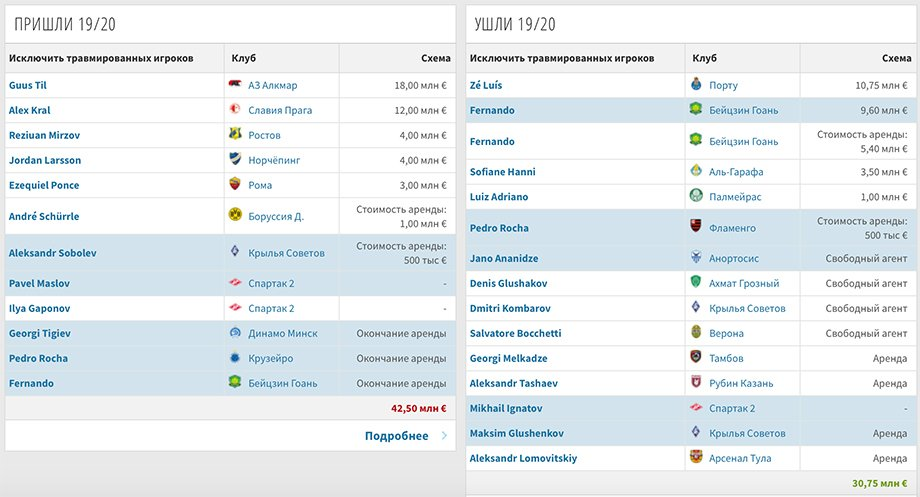 Трансфер Крала — облегчение для «Спартака». Но кого клуб купит взамен?