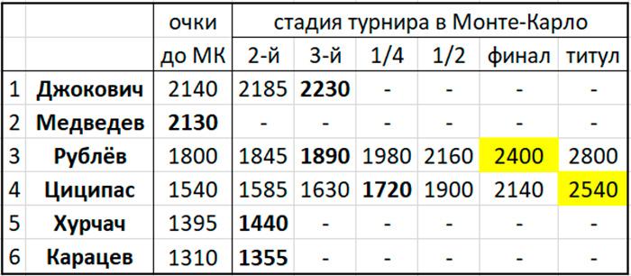 Новак Джокович потерпел 1-е поражение в сезоне-2021, лидер рейтинга проиграл в 3-м круге «Мастерса» в Монте-Карло