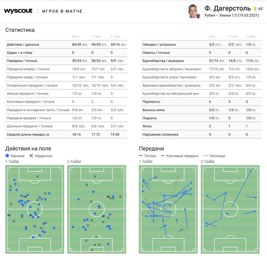 «Химки» — лучший клуб РПЛ за последние 15 туров. В чём феномен команды Черевченко
