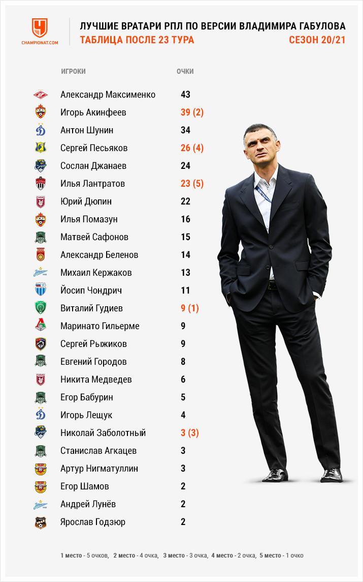 Лидерство Максименко – под угрозой! Лучшие вратари 23-го тура РПЛ