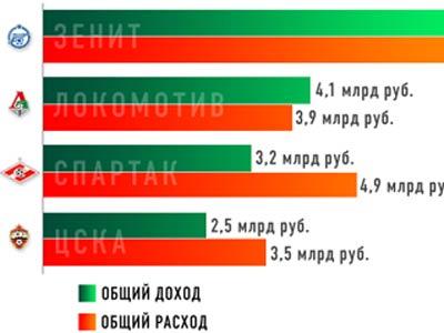 Стали известны финансовые показатели ведущих клубов Премьер-Лиги