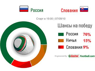 Castrol Index: вероятность победы россиян – 76%