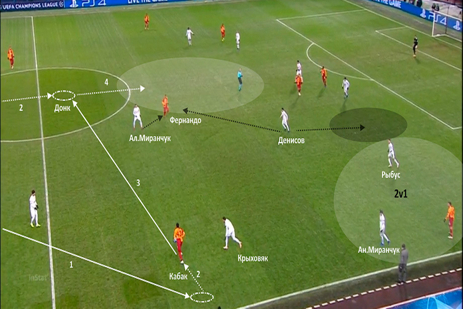 «Локомотив» проиграл центр поля, но выиграл матч. Как ему это удалось?