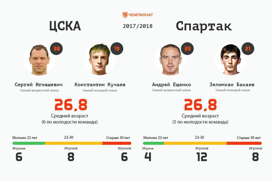 ЦСКА — Спартак