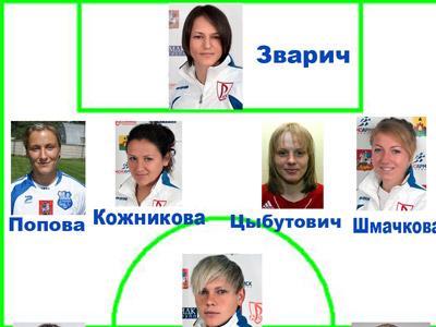 Символическая сборная женского чемпионата