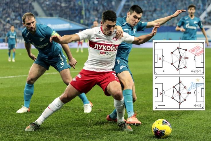 Статистика РПЛ, сезон-2019/20, «Зенит», «Спартак»